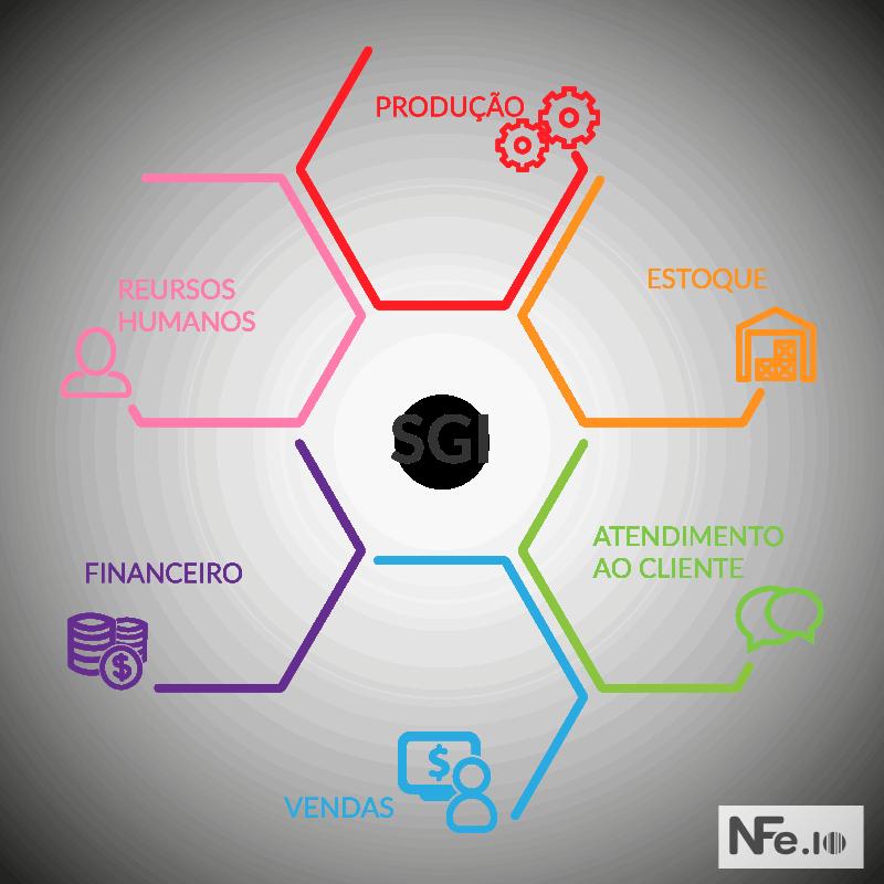 O que é sistema de gestão integrado