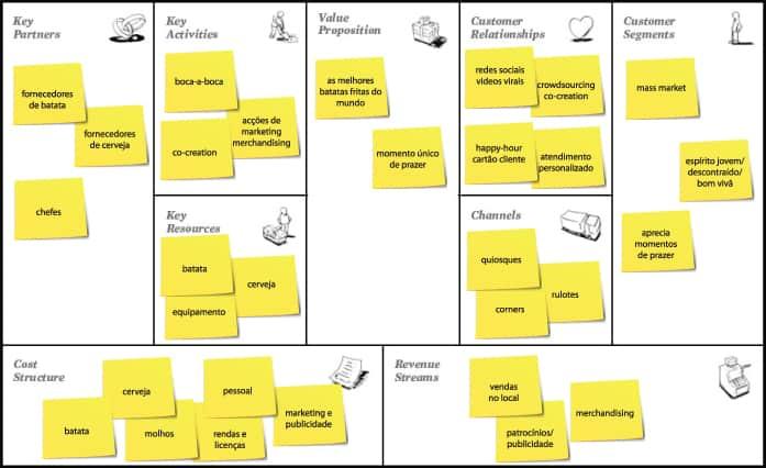 exemplo de business model canvas