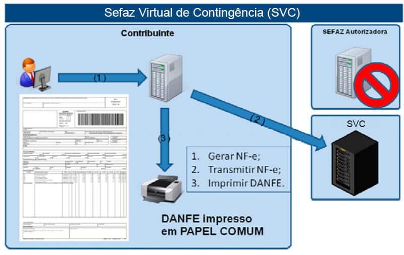 sefaz virtual em contingência (svc)