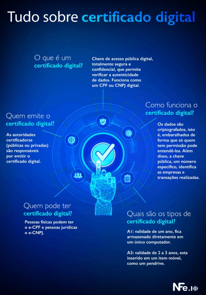 Certificado Digital para MEI 1